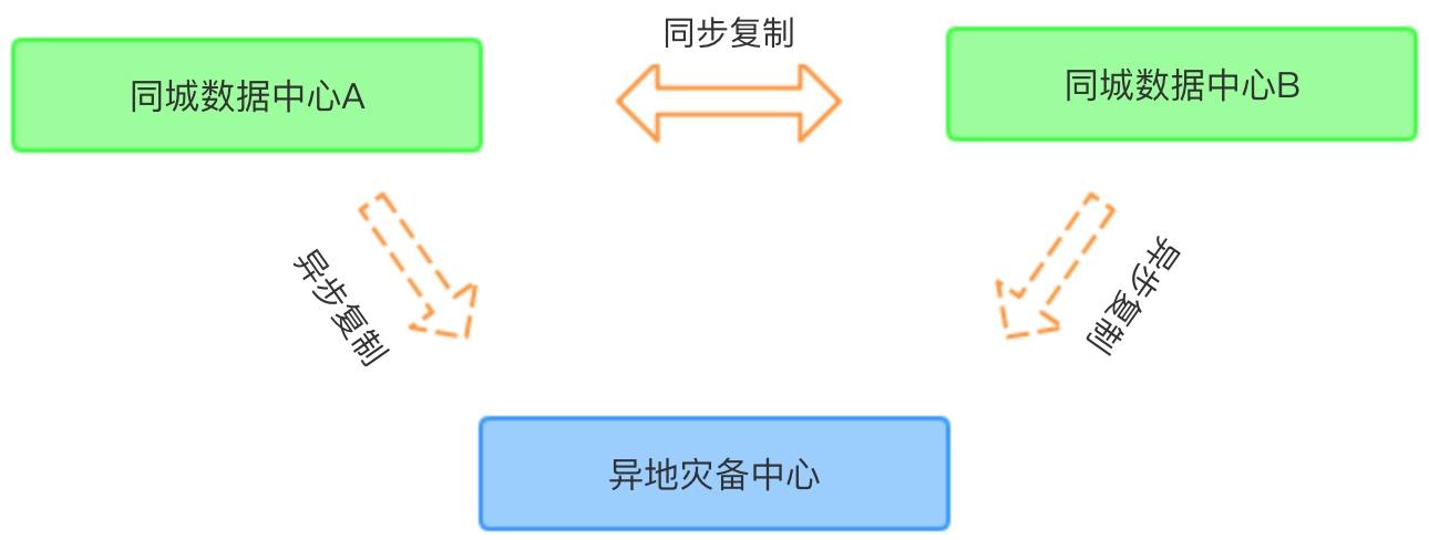两地三中心架构