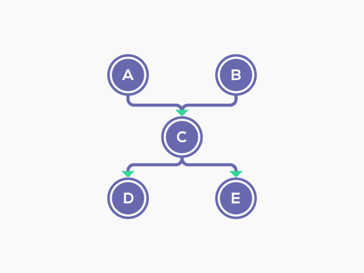 示例应用程序的对象引用图