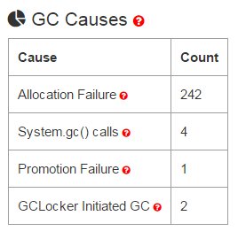 GC Causes