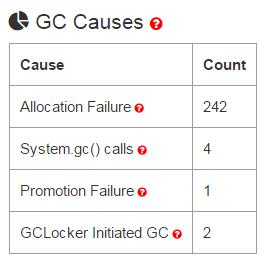 GC Causes